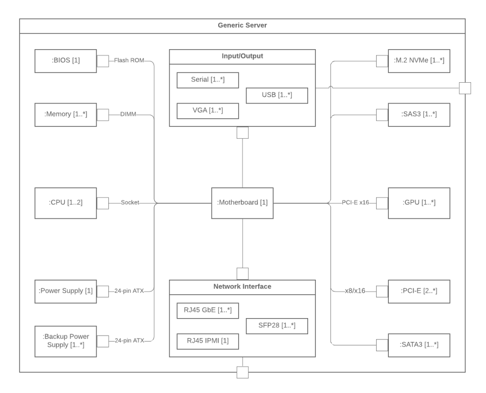 medium resolution of uml composite structure diagram