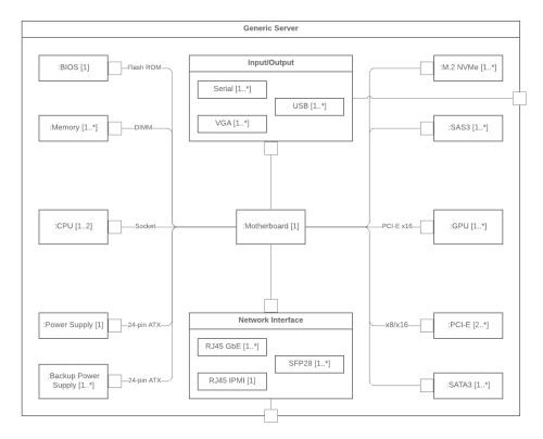 small resolution of uml composite structure diagram