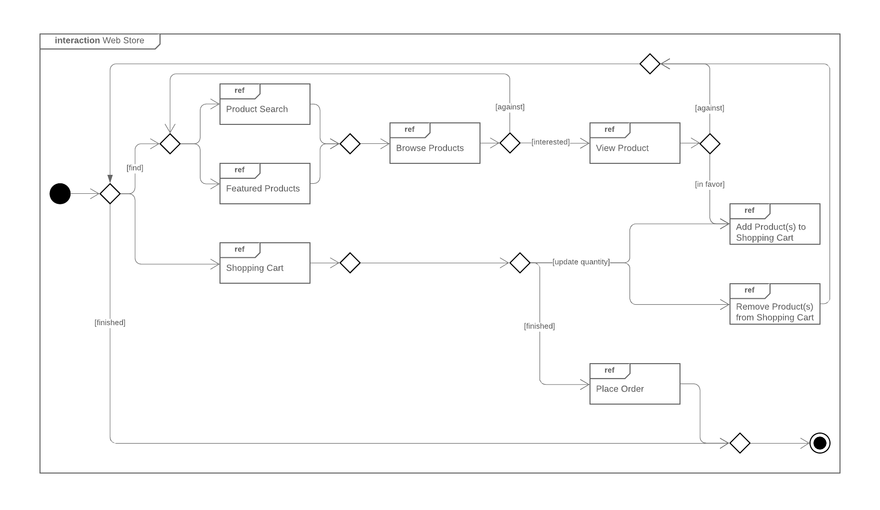 hight resolution of uml interaction overview diagram