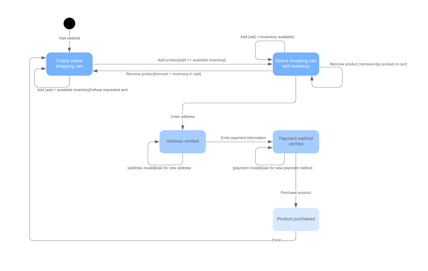 hight resolution of uml state diagram example