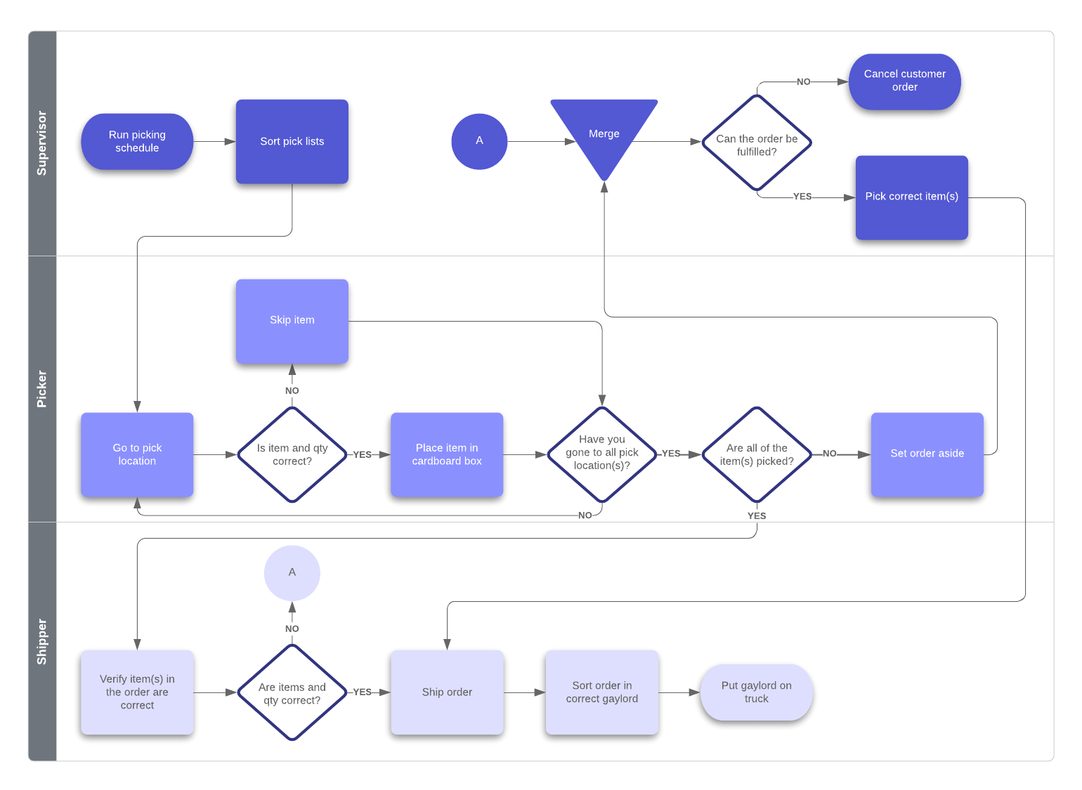 hight resolution of sop flowchart example