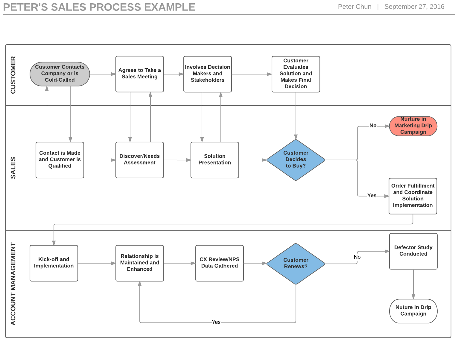 Employee Training Process Flow Chart Diagram