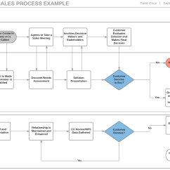 Crm Workflow Diagram Electric Bike Wiring Sales