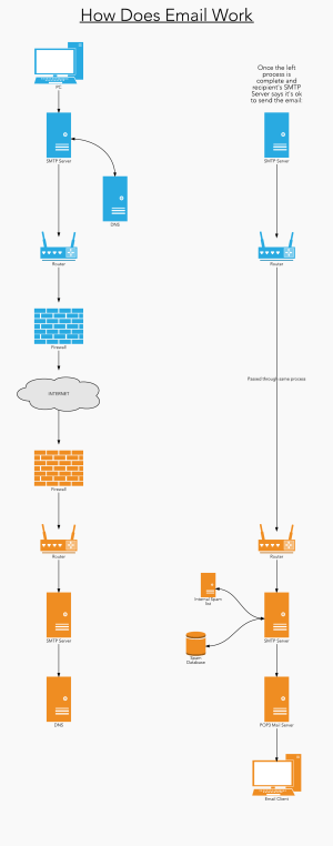 How Does Email Work? | Lucidchart Blog