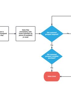 Sales process also secrets of driven lucidchart blog rh