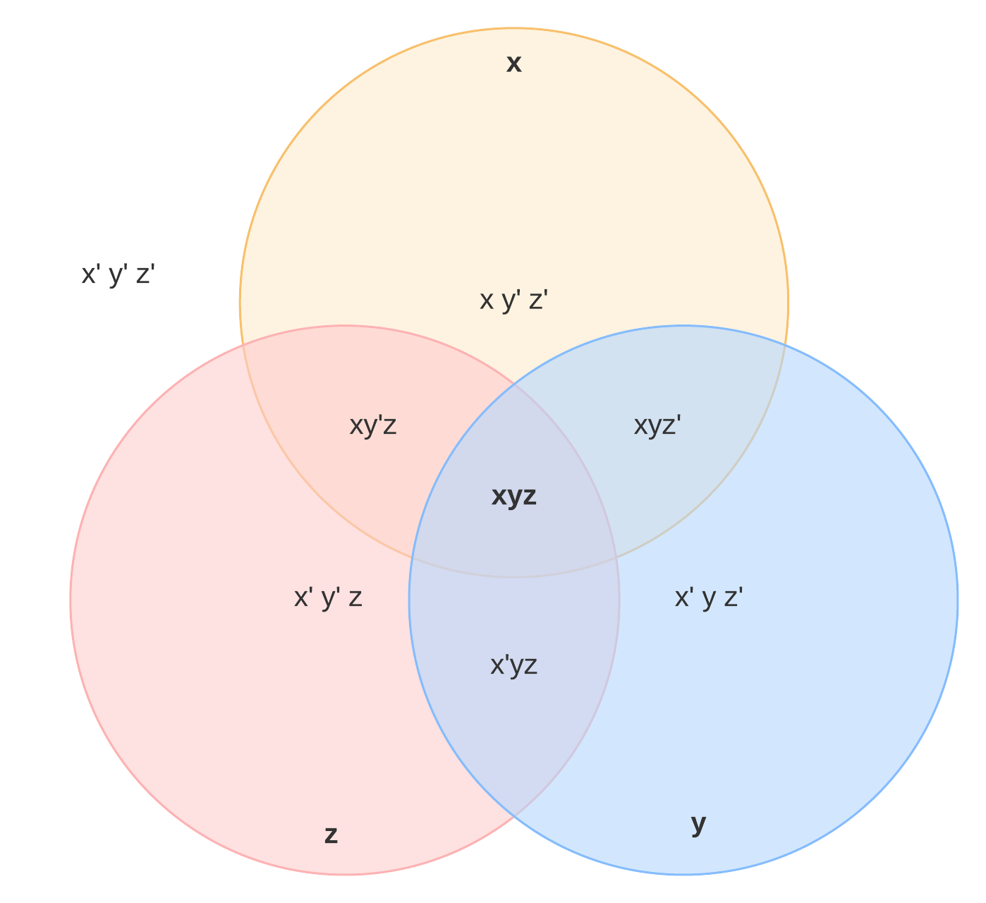 33 Venn Diagram Examples With Solutions