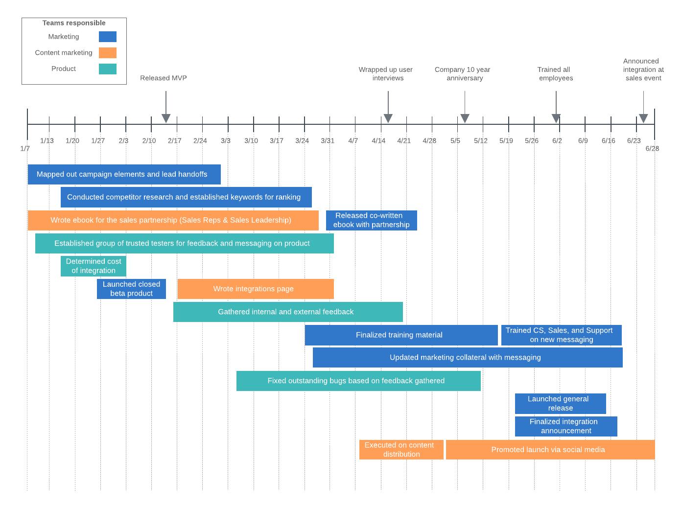 project management template google sheets. How To Make A Timeline In Google Docs Lucidchart Blog