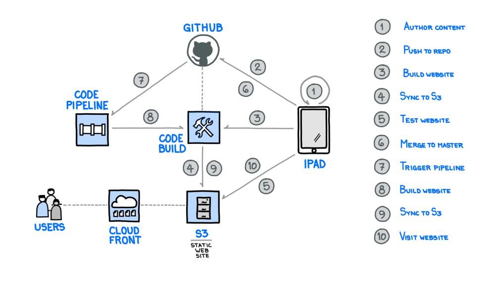medium resolution of original site infrastructure