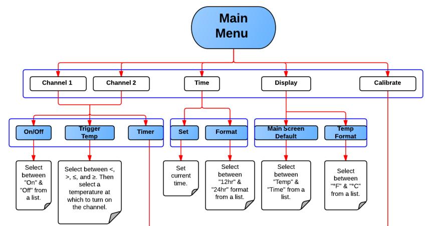 Benefits Of Creating A Visual Sitemap  Lucidchart Blog