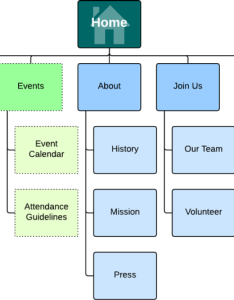 How to make  site map also lucidchart blog rh