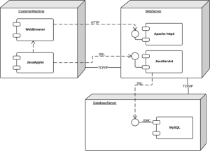 What is Unified Modeling Language | Lucidchart
