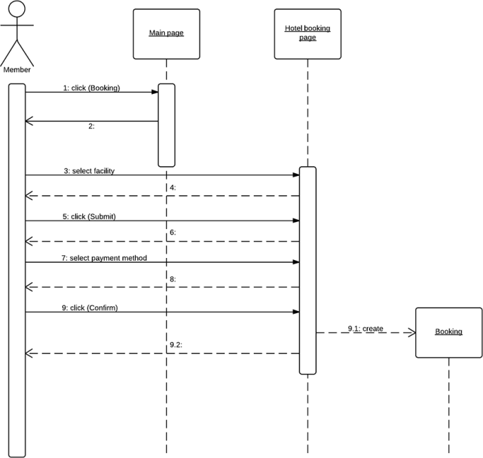 synchronous and asynchronous message in sequence diagram rikki tikki tavi plot answers what is unified modeling language lucidchart uml example