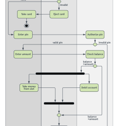 atm uml activity diagram template [ 880 x 1718 Pixel ]