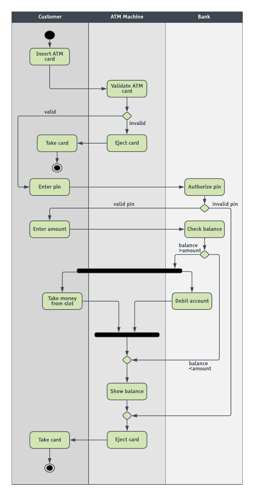 hight resolution of  atm uml activity diagram template