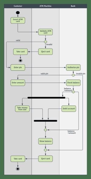 UML Diagram Templates and Examples | Lucidchart Blog