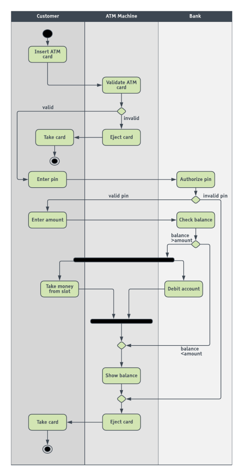 small resolution of  atm uml activity diagram template