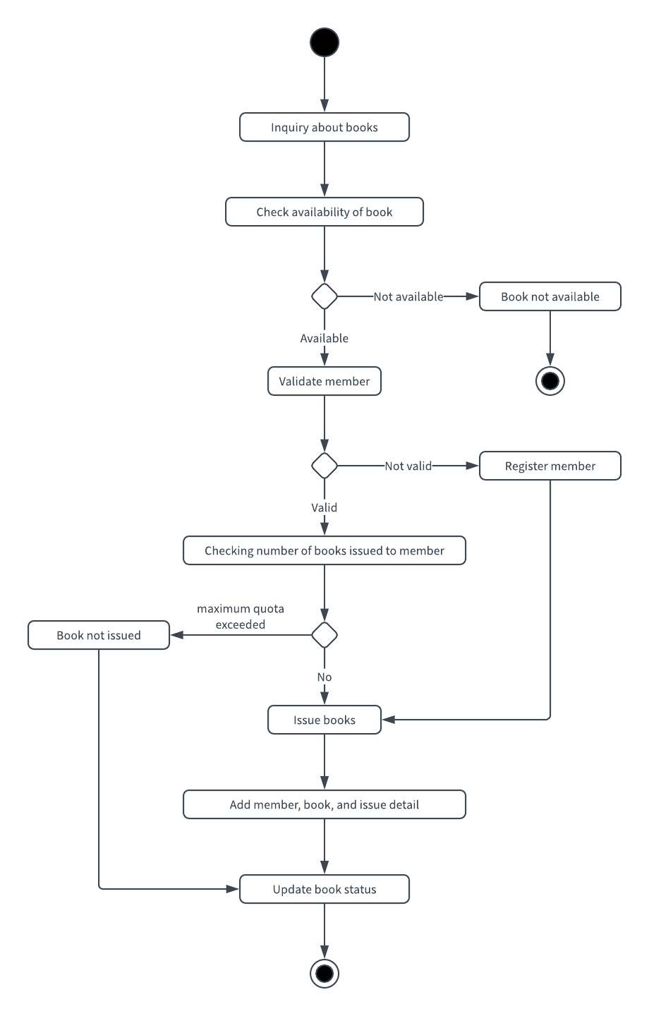 hight resolution of  library management system uml activity diagram template