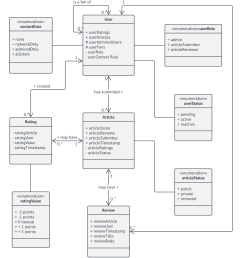 domain model uml class diagram template [ 1039 x 1180 Pixel ]