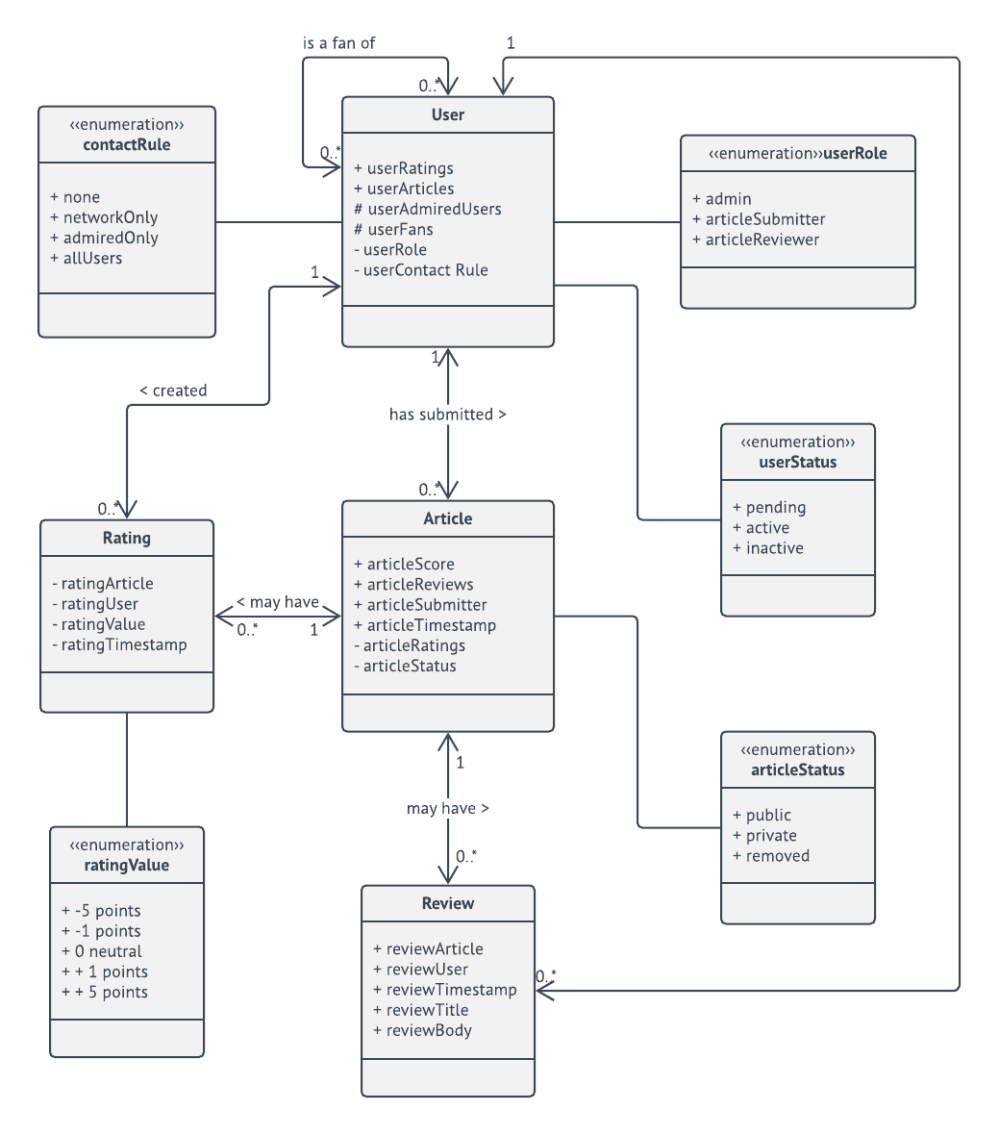 medium resolution of  domain model uml class diagram template