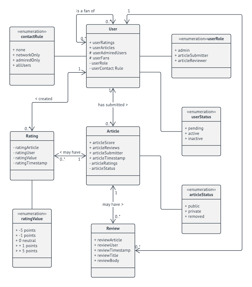 hight resolution of  domain model uml class diagram template