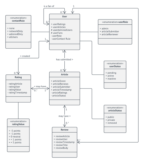 small resolution of  domain model uml class diagram template
