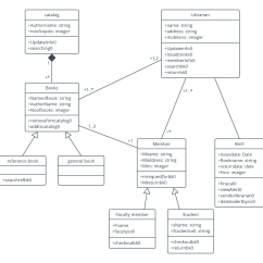 Class Diagram Inventory Fantastic Fan Wiring Uml Templates And Examples Lucidchart Blog