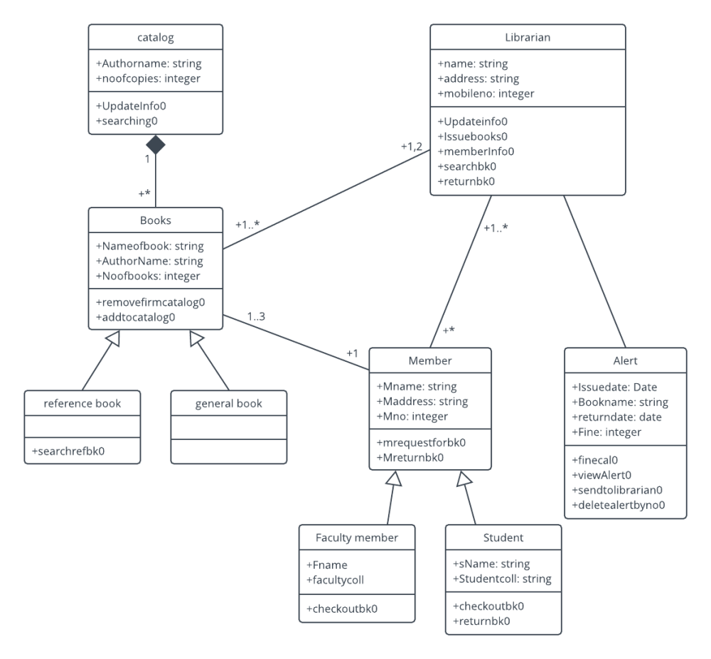 medium resolution of  library management system uml class diagram template