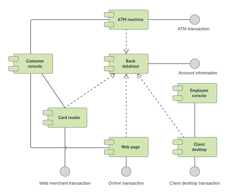 use case diagram library management system arduino wiring uml templates and examples lucidchart blog component for click on image to modify online atm template