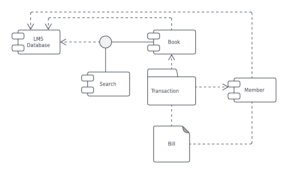 9 uml diagrams for library management system how to pray the rosary diagram templates and examples lucidchart blog component template