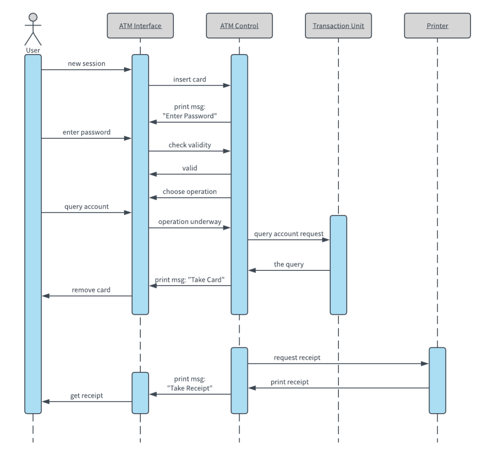 medium resolution of  atm uml sequence diagram template