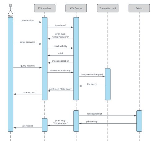 small resolution of  atm uml sequence diagram template