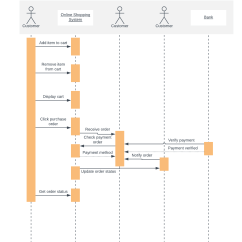 System Sequence Diagram For Online Shopping Uss Constitution Uml Templates And Examples Lucidchart Blog Template