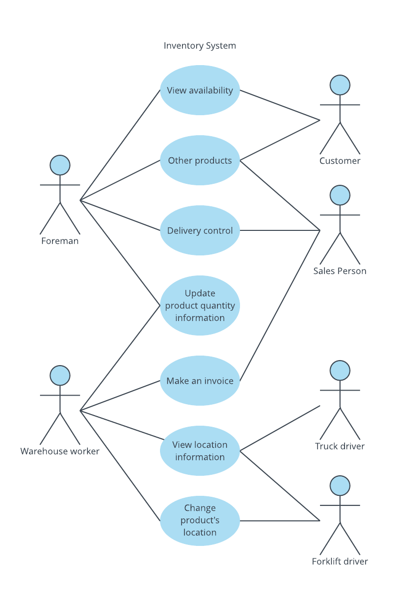 use case diagram library management system john deere 4020 wiring uml templates and examples lucidchart blog inventory template
