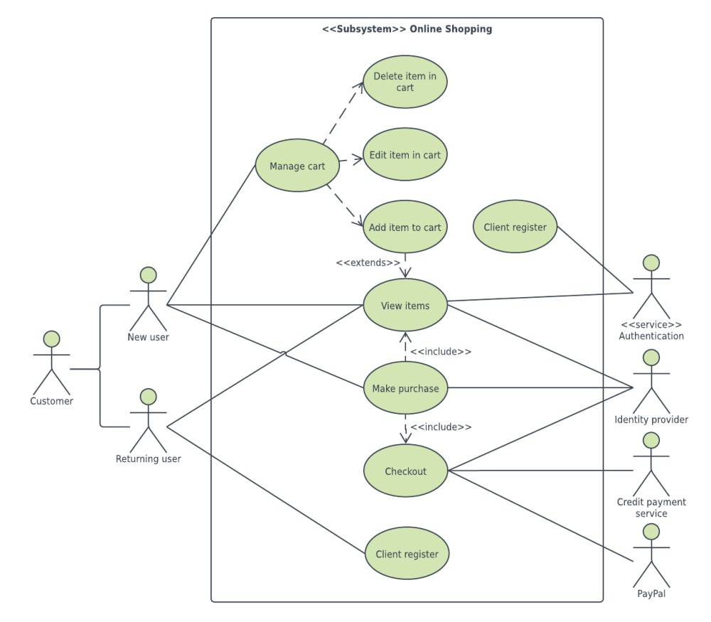 medium resolution of  online shopping use case diagram example