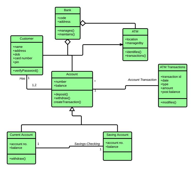class system diagram trailer wiring 5 core uml tutorial lucidchart template for atm