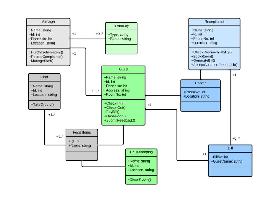 class diagram visio template opel vectra c wiring uml tutorial lucidchart for hotel management
