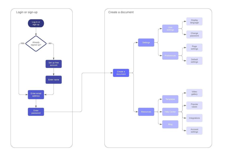 medium resolution of user journey flow