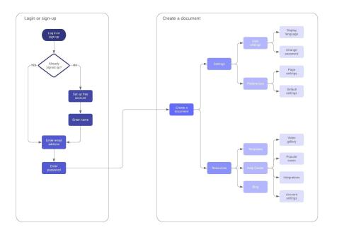 small resolution of user journey flow