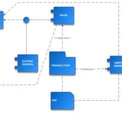 Atm Component Diagram Uml Sky Hd Box Wiring Tutorial Lucidchart Example