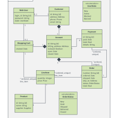 Shopping Uml Sequence Diagram Examples Venn Answers Regions Templates And Lucidchart Blog