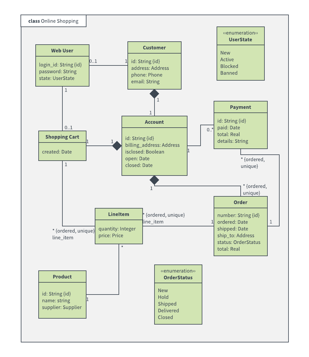 hight resolution of online shopping class diagram example