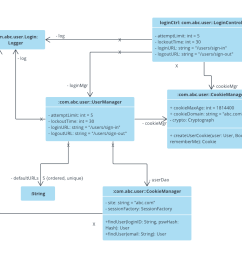 login uml object diagram example [ 1280 x 1040 Pixel ]