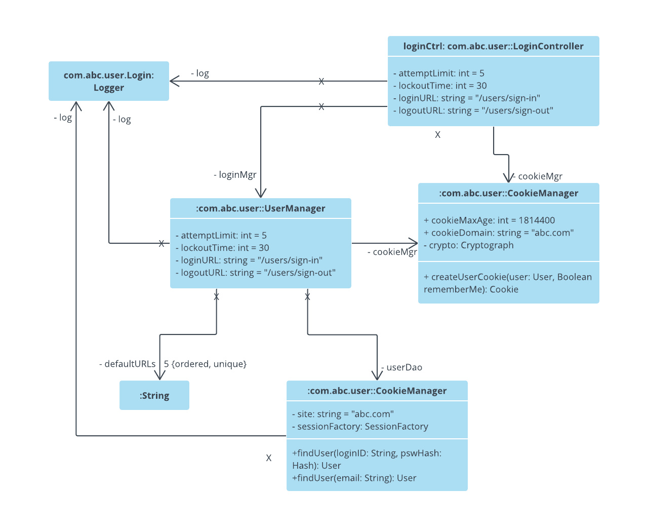hight resolution of  login uml object diagram example