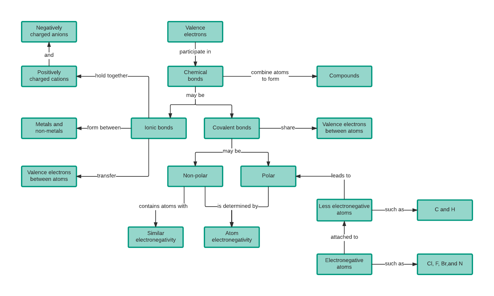 Concept Map Templates And Examples