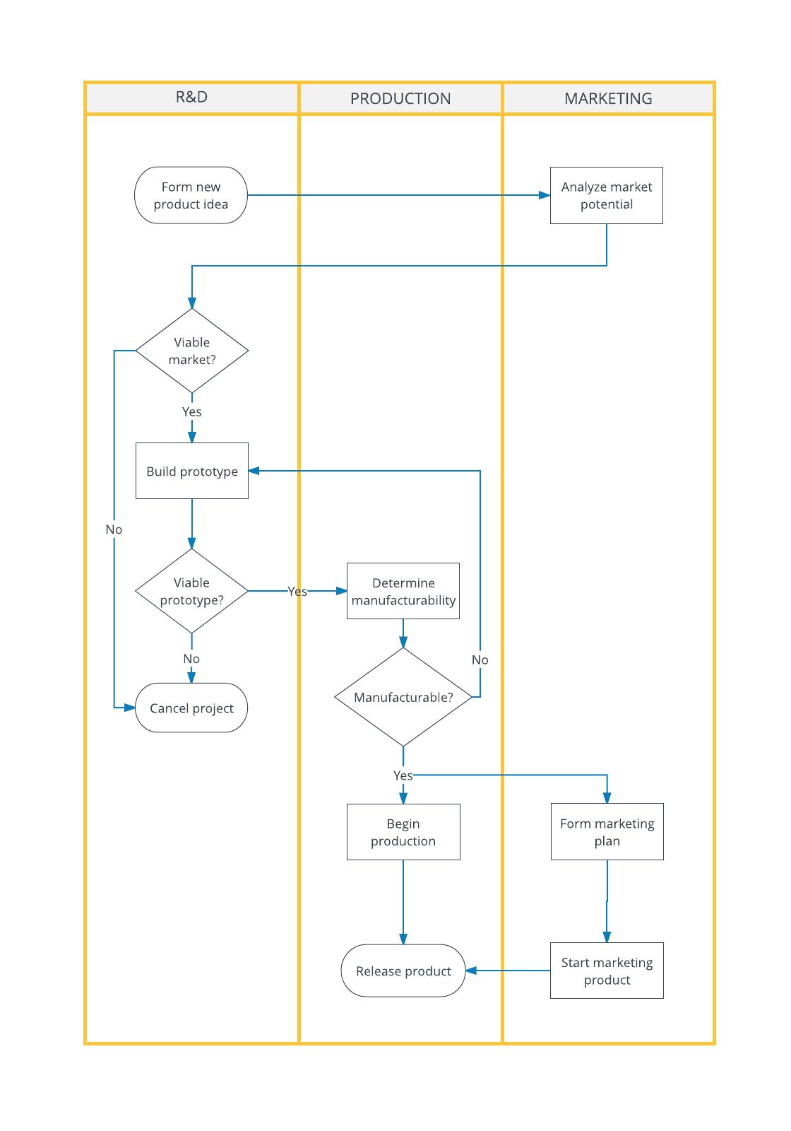 Deployment Flowchart Template