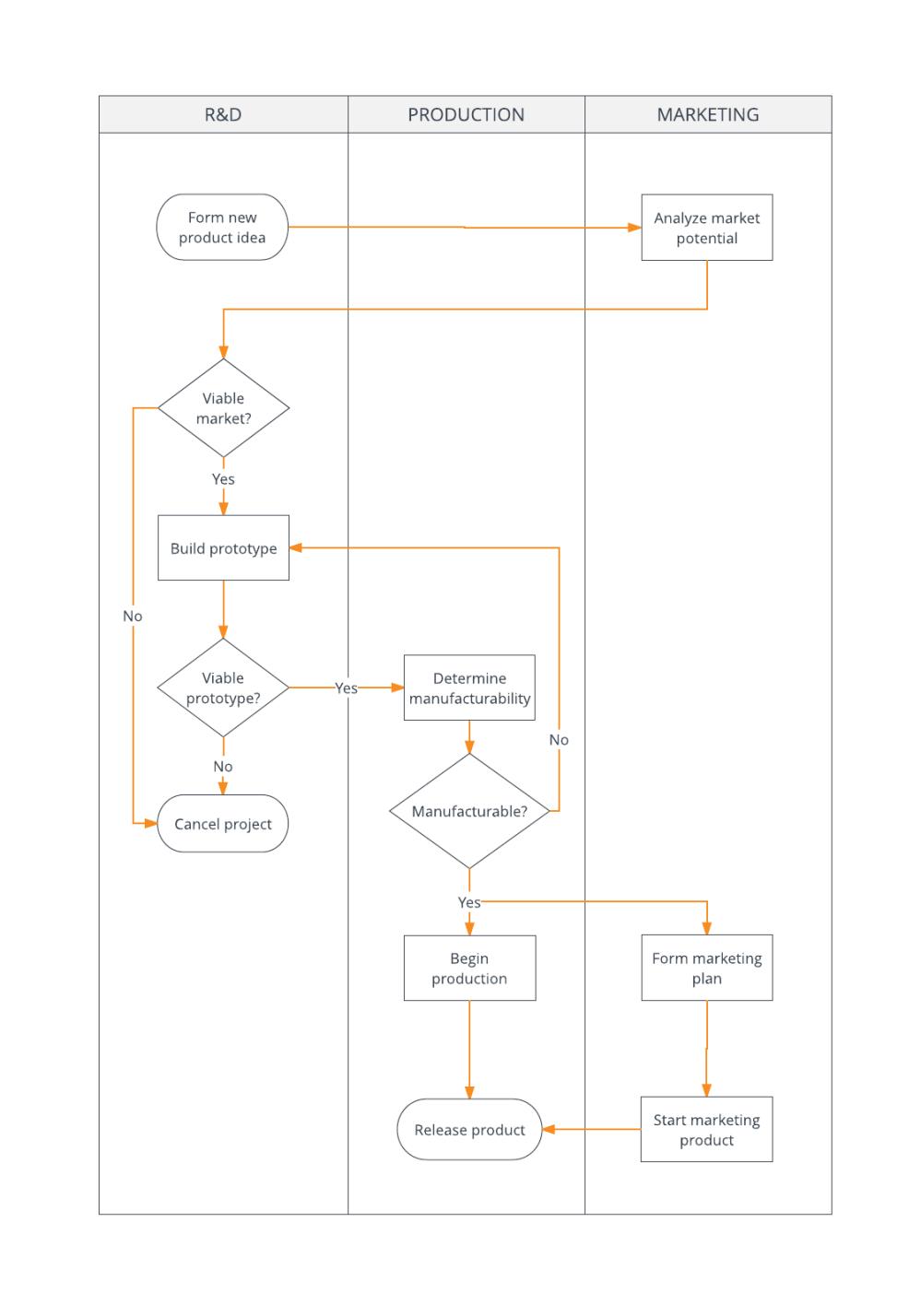 medium resolution of  process flowchart example