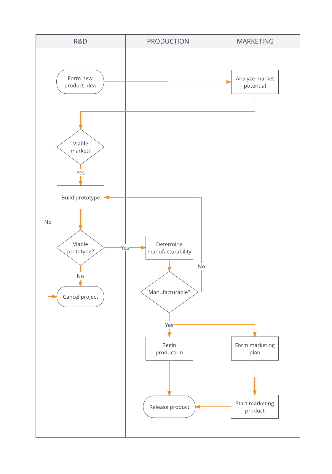 hight resolution of  process flowchart example