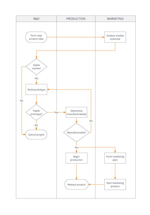 small resolution of  process flowchart example