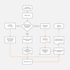 Sales Process Flow Diagram Examples Ge Kilowatt Hour Meter Wiring Flowchart Template Lucidchart Inventory Chart