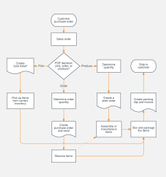sales process flowchart template [ 1120 x 1120 Pixel ]